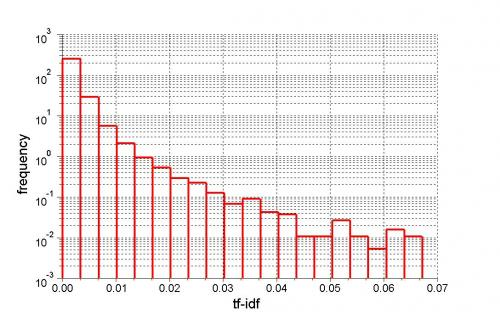 tf-idf histogram