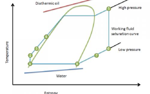 ORC Thermodynamic states